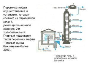 Дистилляция нефти