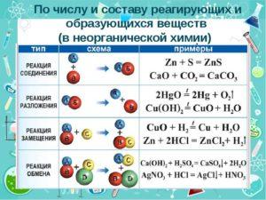Реакции химические
