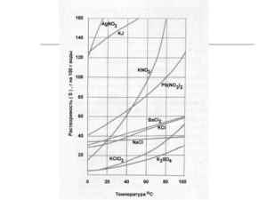Растворимость кремнефторида аммония в воде при различных температурах