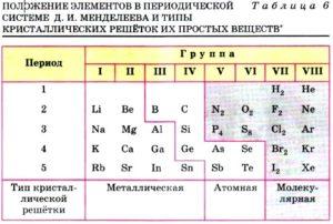 Постоянная решетки - таблицы электронного справочника по химии, содержащие Постоянная решетки