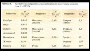 Удельное электрическое сопротивление объемное  - таблицы электронного справочника по химии, содержащие Удельное электрическое сопротивление объемное