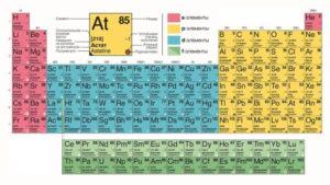 Элементы химические