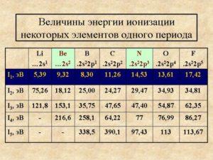 Энергия ионизации - таблицы электронного справочника по химии, содержащие Энергия ионизации