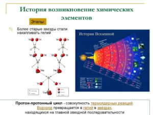 Происхождение названий химических элементов. Часть 3