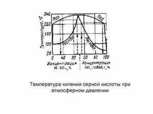 Температура кипения водных растворов серной кислоты