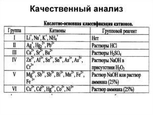 Качественный анализ
