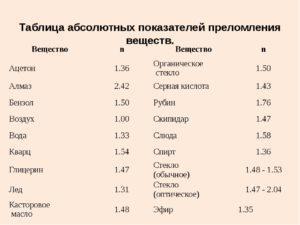 Показатель преломления - таблицы электронного справочника по химии, содержащие Показатель преломления
