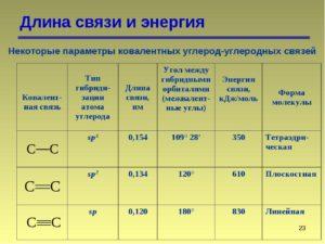 Длина связей - таблицы электронного справочника по химии, содержащие Длина связей