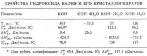 Свойства гидроксида калия и его кристаллогидратов