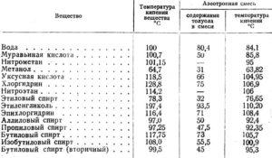Температура кипения - таблицы электронного справочника по химии, содержащие Температура кипения