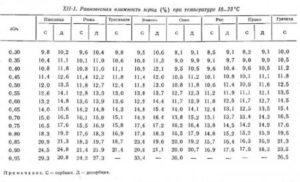 Гигроскопическая точка - таблицы электронного справочника по химии, содержащие Гигроскопическая точка