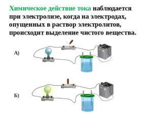 Что такое химический ток