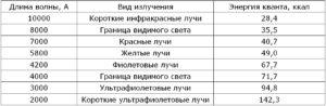 Длина волны - таблицы электронного справочника по химии, содержащие Длина волны