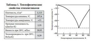 Свойства водных растворов этиленгликоля