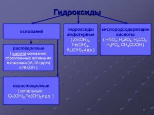 Гидроксиды