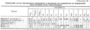 Состав концентрата - таблицы электронного справочника по химии, содержащие Состав концентрата
