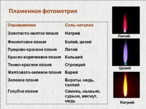 Цвет пламени при горении соединений, содержащих металлы