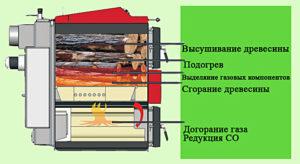 Пиролиз древесины