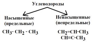 Насыщенные углеводороды