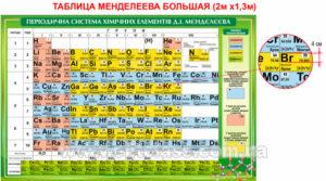 Самая большая таблица Менделеева