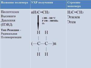 Физико-механические и диэлектрические свойства полиэтилена высокого (ПЭВД), низкого (ПЭНД) и среднего (ПЭСД) давления