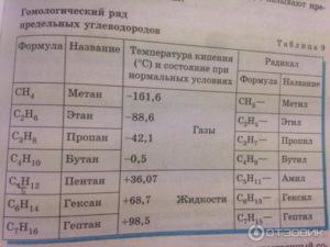Предельная рабочая температура - таблицы электронного справочника по химии, содержащие Предельная рабочая температура