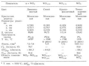 Свойства оксидов вольфрама