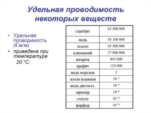Удельная электропроводность - таблицы электронного справочника по химии, содержащие Удельная электропроводность