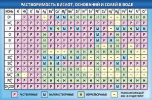 Растворимость - таблицы электронного справочника по химии, содержащие Растворимость