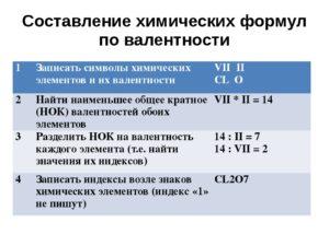 Составление химических формул