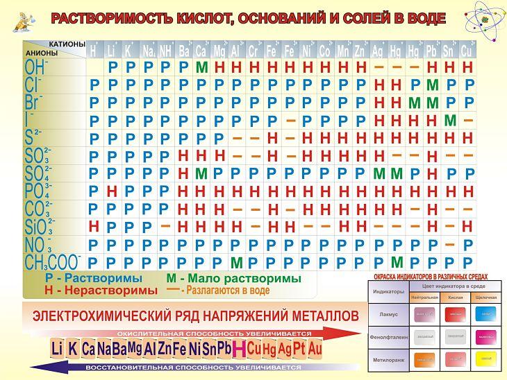 Таблица растворимости солей кислот и оснований