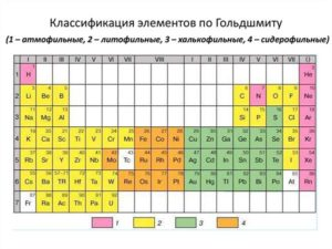 ГЕОХИМИЧЕСКИЕ КЛАССИФИКАЦИИ ЭЛЕМЕНТОВ