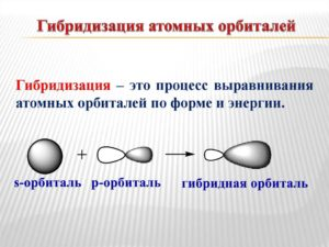 Гибридизация атомных орбиталей