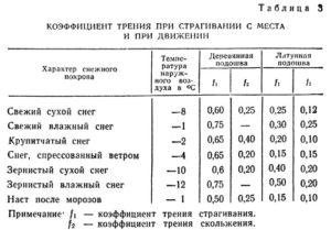 Коэффициент трения - таблицы электронного справочника по химии, содержащие Коэффициент трения