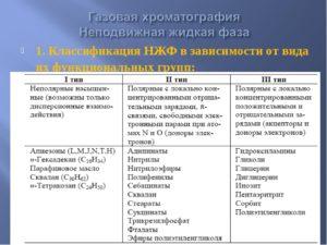 Неподвижные жидкие фазы для газовой хроматографии