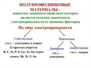 Полупроводниковые материалы