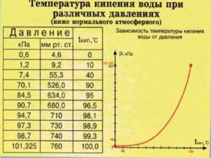 Температура кипения воды при различном давлении