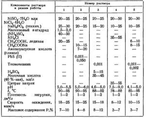 Растворы для химического травления углеродистых сталей