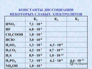 Константа сополимеризации - таблицы электронного справочника по химии, содержащие Константа сополимеризации