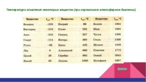 Температура плавления - таблицы электронного справочника по химии, содержащие Температура плавления