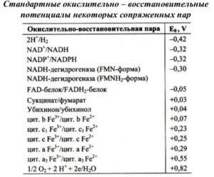 Нормальные окислительно-восстановительные потенциалы ванадия