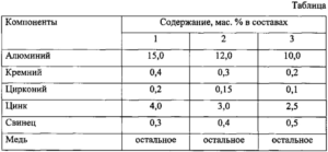 Содержание основных компонентов в минералах алюминия, % (мас.)
