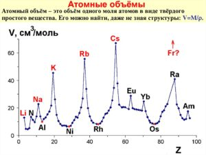 Атомный объем - таблицы электронного справочника по химии, содержащие Атомный объем