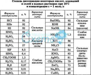 Показатель диссоциации - таблицы электронного справочника по химии, содержащие Показатель диссоциации