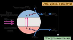 ФОТОКАТАЛИЗ