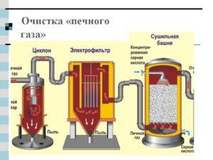 Газов очистка