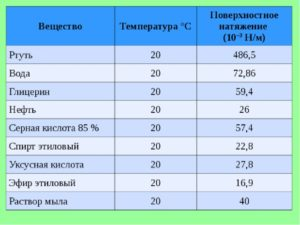 Поверхностное натяжение (в дин/см) растворов серной кислоты