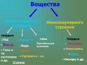 ВЕЩЕСТВА
