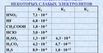 Константа диссоциации - таблицы электронного справочника по химии, содержащие Константа диссоциации