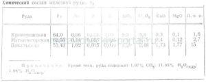 Химический состав ванадиевых железных руд, %
